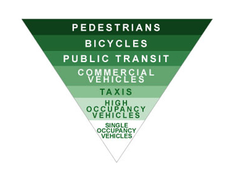 Green Transportation Hierarchy
